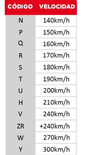 tabla de indice de velocidad ruedas moto